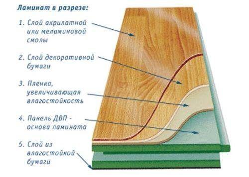 Для качественной распилки ламината нелишне иметь представление о его структуре.