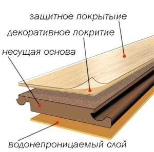 Схема расположения рабочих слоёв в ламинате