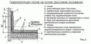 Пример обмазочной гидроизоляции санузла