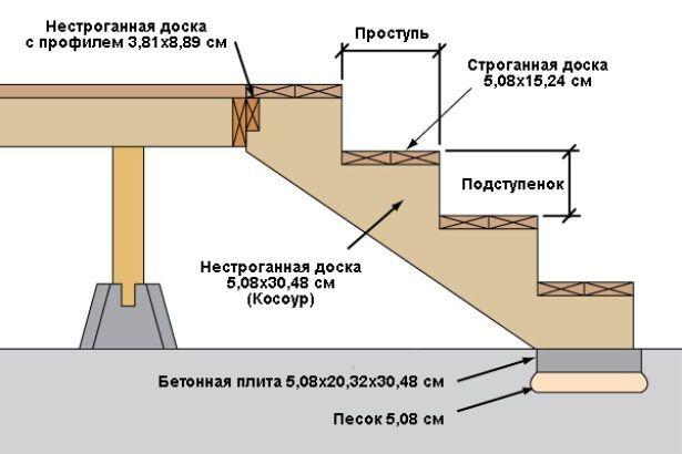 Расчёт ступенек для крыльца