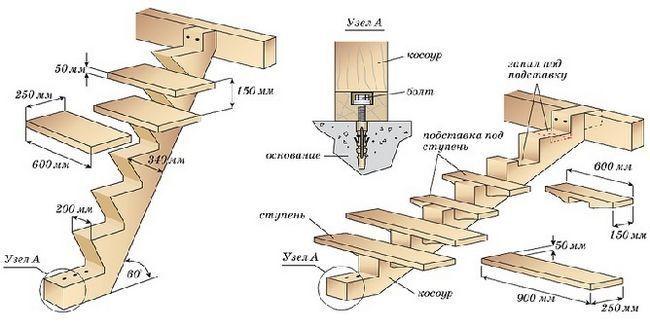 Строительство лестницы на косоурах