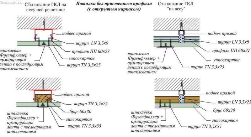 Узлы соединений гипсокартонных листов при обшивке потолка
