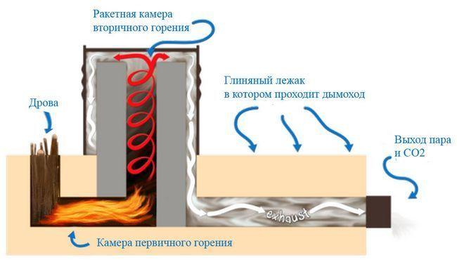 Ракетная печь для бани и принцип ее работы