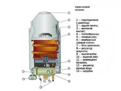Промывка элементов газовой колонки