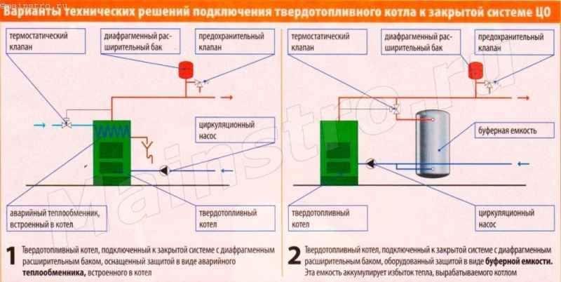 Как подключить твердотопливный котел к закрытой системе отопления
