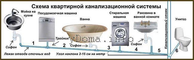 Как прочистить засорв домашней канализации своими руками