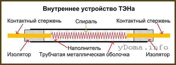 Как проверить-прозвонитьтрубчатый электронагреватель тэн