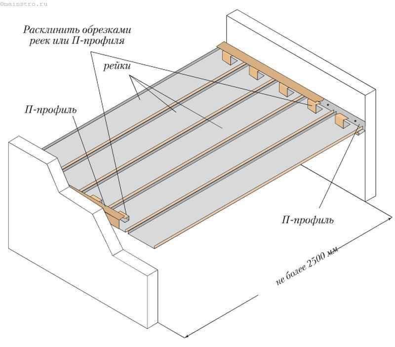 Устройство реечного потолка без стрингеров