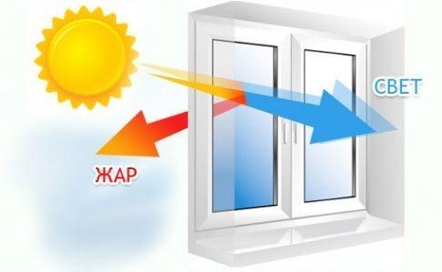 Какая бывает защита на окна от солнечных лучей