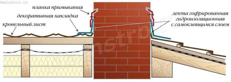 Кровли из композитной металлочерепицы: Примыкания композитной металлочерепицы к трубам и монтаж аксессуаров