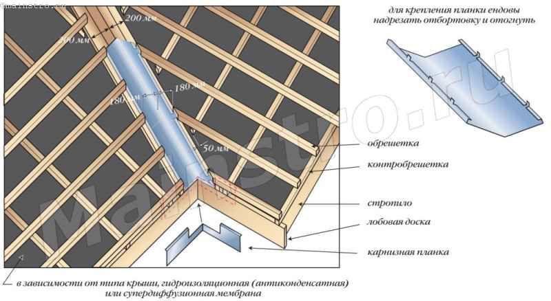 Устройство ендовы из доборных элементов композитной металлочерепицы