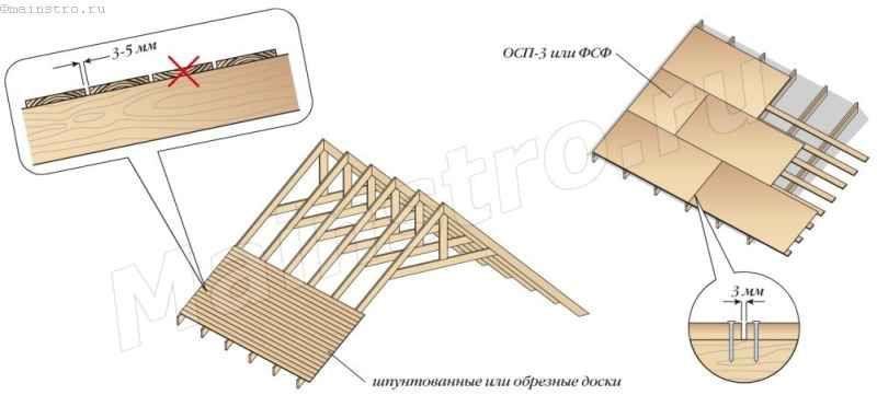 Варианты устройства сплошной обрешетки под мягкую черепицу: дощатой и из влагостойкой фанеры или ориентированно-стружечных плит