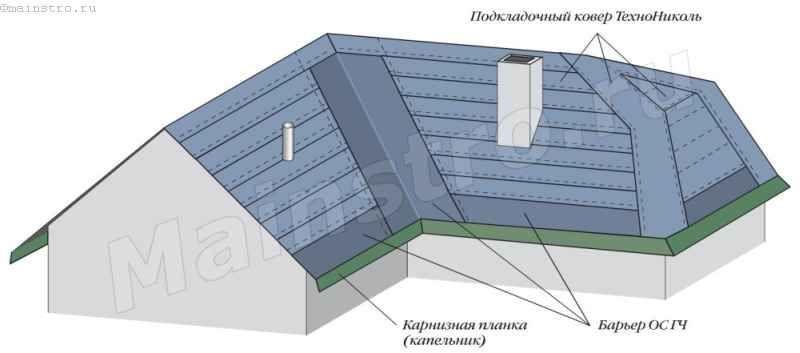 Подкладочный слой на скатах крыши с уклоном от 12° до 18°