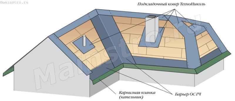 Подкладочный слой на скатах крыши с уклоном более 18°