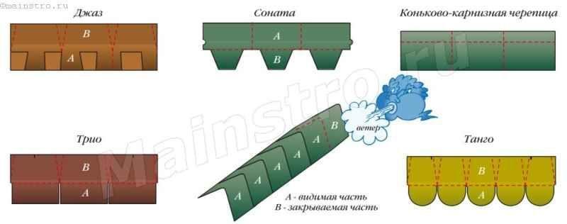 Выкройка коньковых или хребтовых битумных черепиц из рядовых
