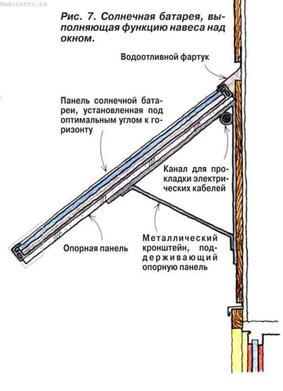 Солнечная батарея, выполняющая функцию навеса над окном