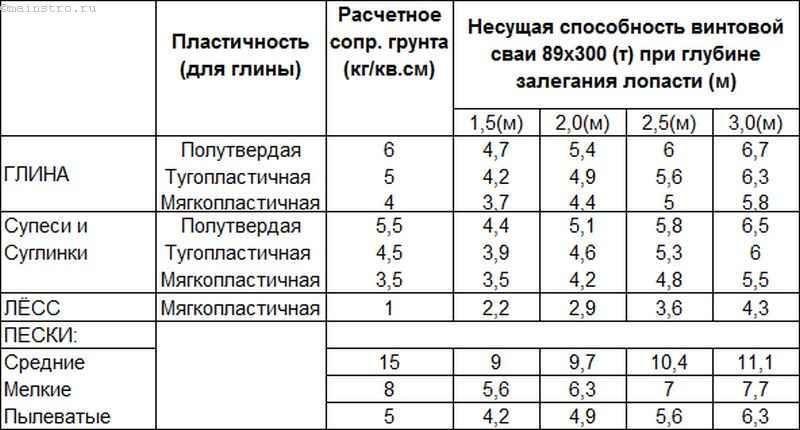 Винтовые сваи - несущая способность (таблица)
