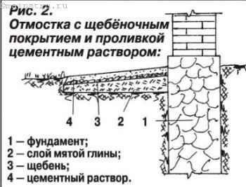 Отмостка с щебёночным покрытием и проливкой цементным раствором: