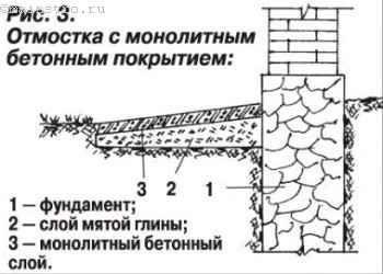 Отмостка с монолитным бетонным покрытием
