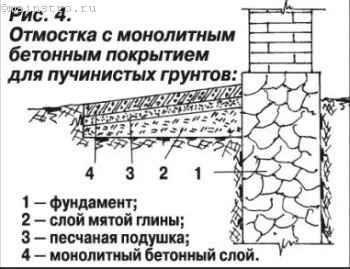 Отмостка с монолитным бетонным покрытием для пучинистых грунтов