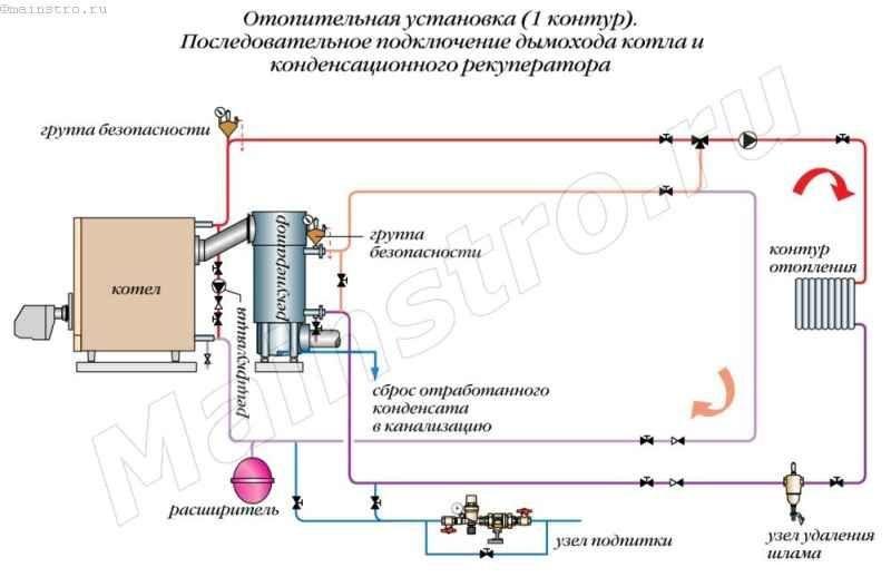 Отопительная установка (1 контур). Последовательное подключение дымохода котла и конденсационного рекуператора