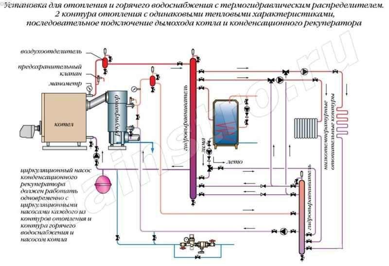 Установка для отоппения и горячего водоснабжения с термогидравлическим распределителен. 2 контура отопления с одинаковыми тепловыми характеристиками, последовательное подключение дымохода котла и конденсационного рекуператора