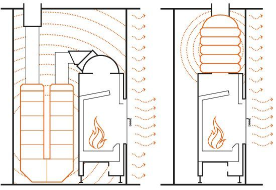 Отопление камином – тепло, красиво, экономно