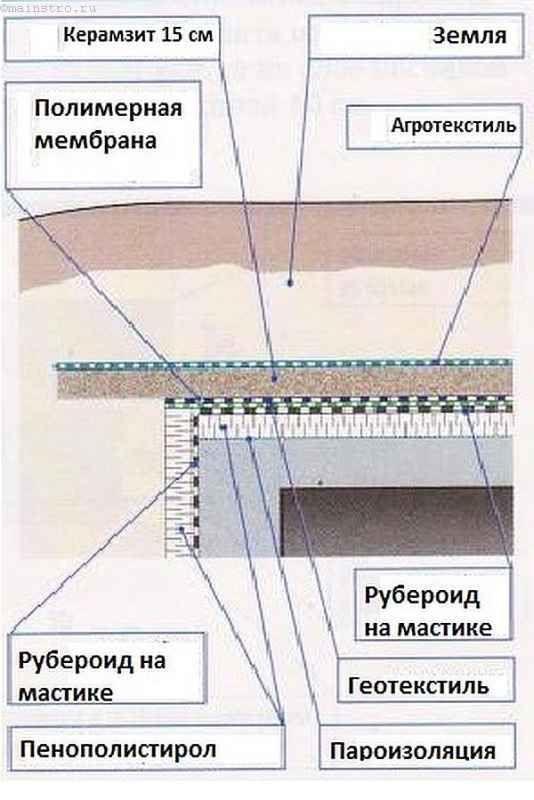 Схема изоляции перекрытия и стен погреба