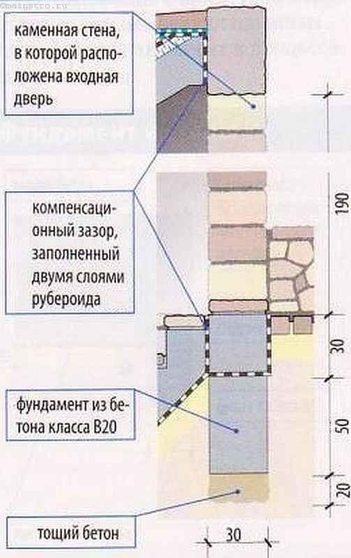 Стена с входной дверью