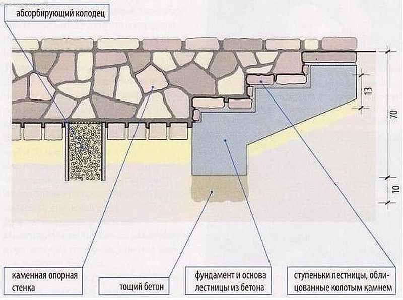 Углубленный участок и лестница снаружи