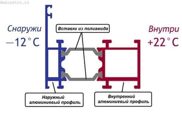 Алюминиевый профиль с «терморазрывом» для остекления балконов и лоджий