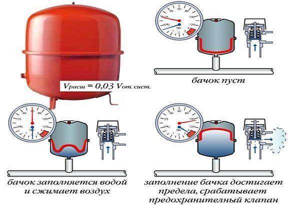 Расширительный бачок для отопления - открытого и закрытого типа