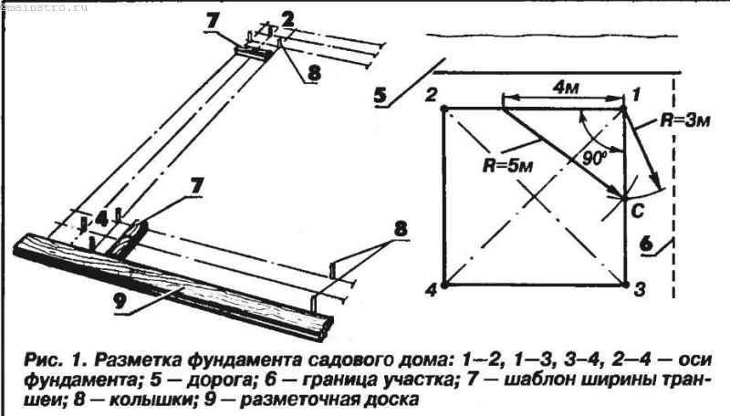 Разметка фундамента, упрощенный метод
