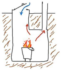 Схема устройства самодельной жаровни