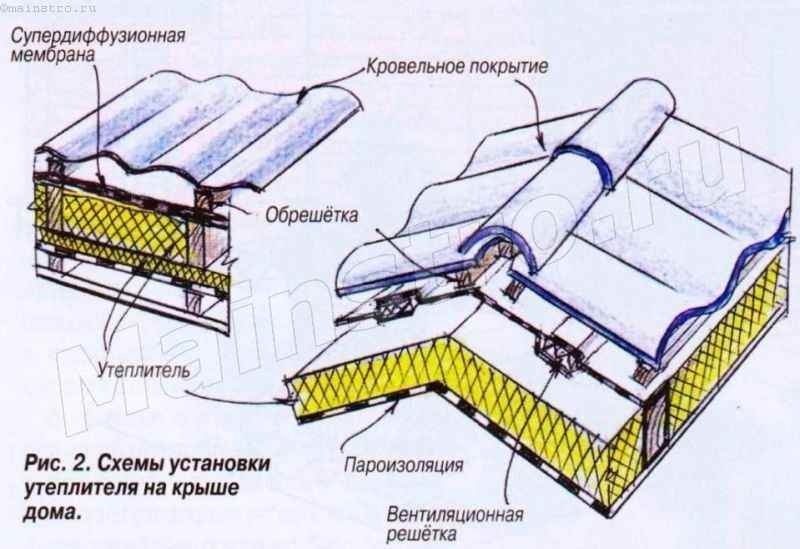Схемы установки утеплителя на крыше дома