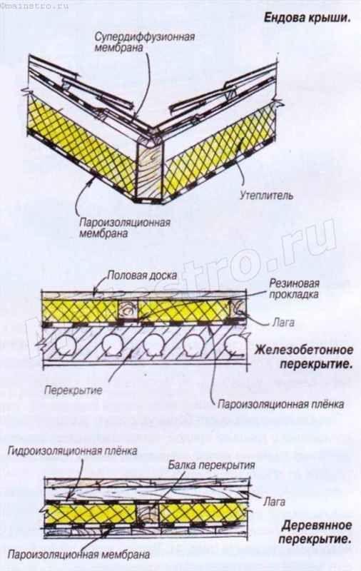 Схема установки утеплителя в ендовах крыши и на перекрытии
