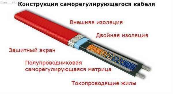Конструкция саморегулирующегося кабеля для теплых полов