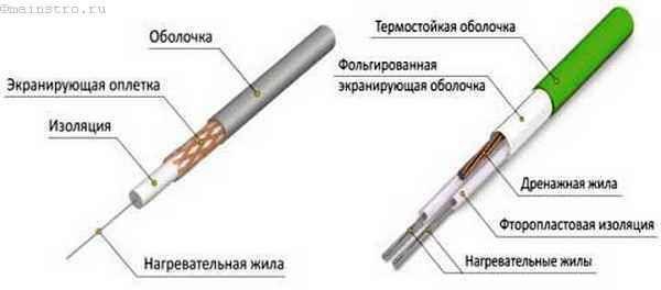 Двухжильный кабель для теплых полов