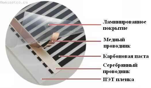 Монтаж пленочного типа