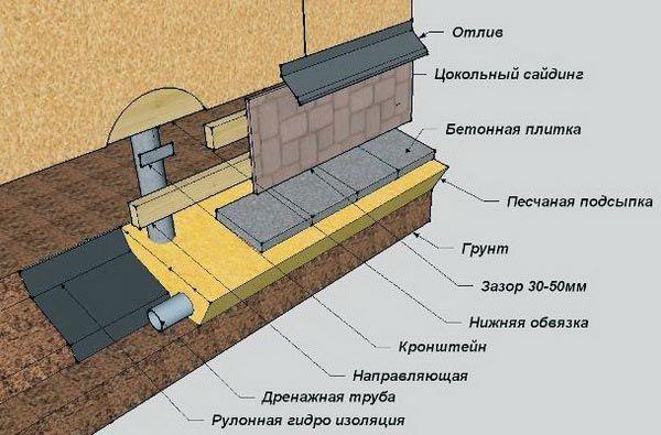 свайно-винтовой фундамент строим правильно
