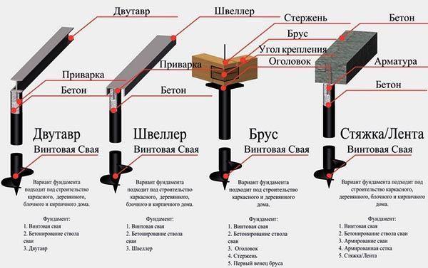 свайно-винтовой фундамент строительство