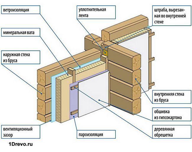 Схема утепления бруса