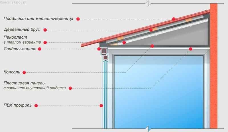 Схема остекления балконов или лоджий с крышей