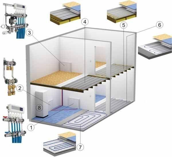 Четыре возможные схемы, в каждой из которых может использоваться ламинат под теплый водяной пол (см. описание в тексте)