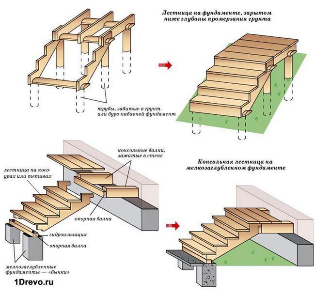 Возведение крыльца в деревянном доме